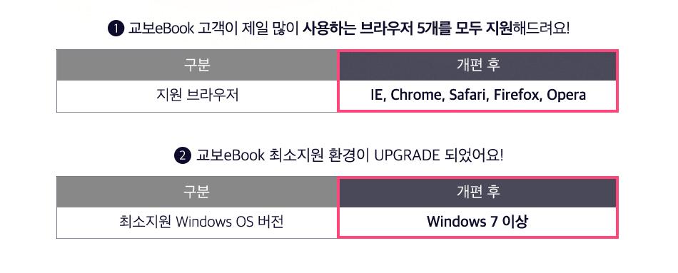 1. 교보eBook 고객이 제일 많이 사용하는 브라우저 5개를 모두 지원해드려요! 2. 교보eBook 최소지원 환경이 UPGRADE 되었어요!