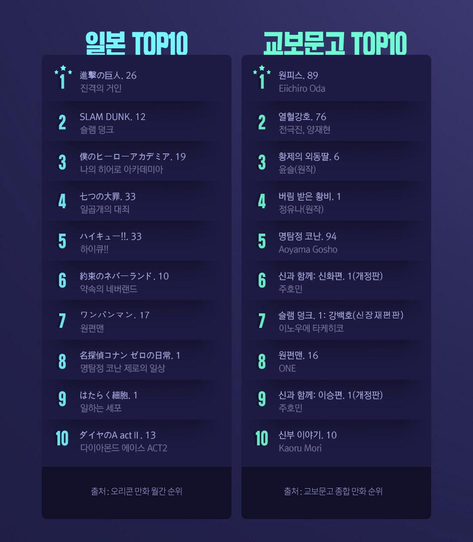 일본 TOP10, 교보문고 TOP10