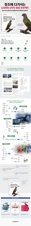 미술관에 GAN 딥러닝 실전 프로젝트 도서 상세이미지