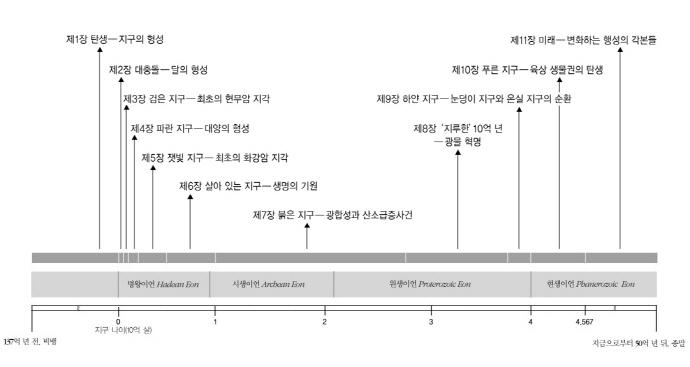 지구 이야기(오파비니아 11)(양장본 HardCover) 도서 상세이미지