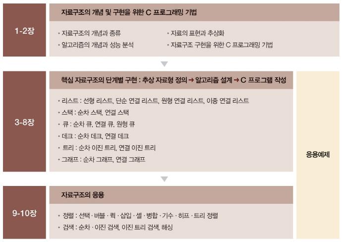 C로 배우는 쉬운 자료구조(4판)(IT@COOKBOOK) 도서 상세이미지