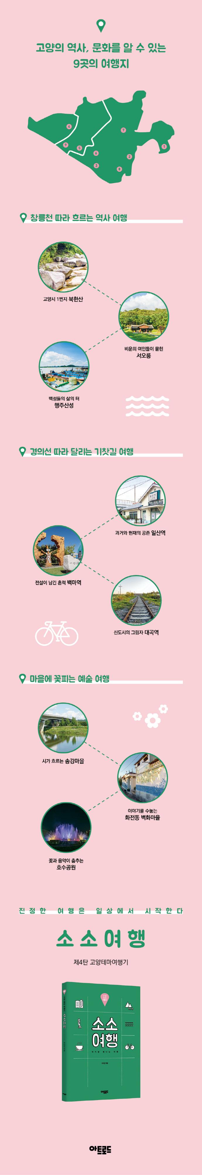 소소여행: 고양 테마 여행기 도서 상세이미지