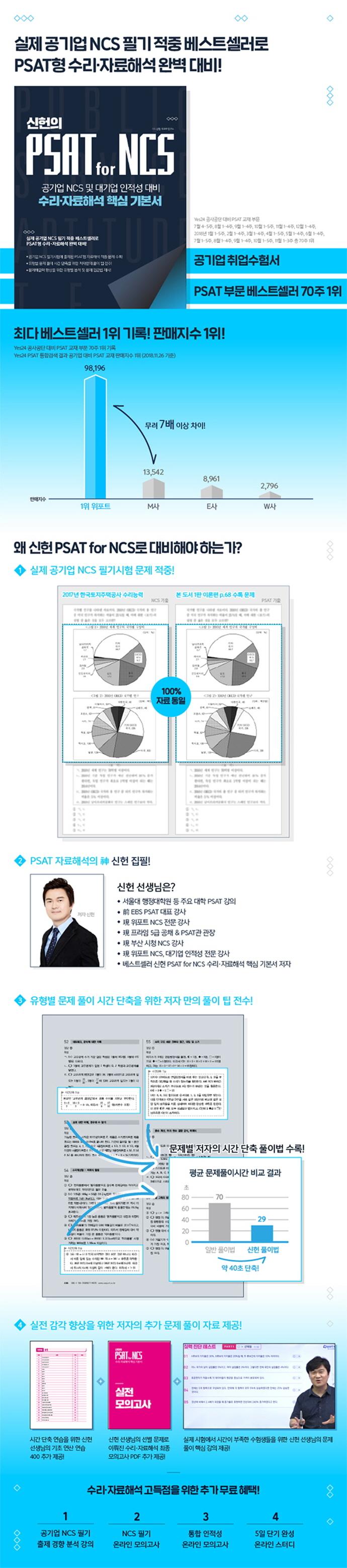 PSAT for NCS 수리 자료해석 핵심 기본서(2019)(신헌의) 도서 상세이미지