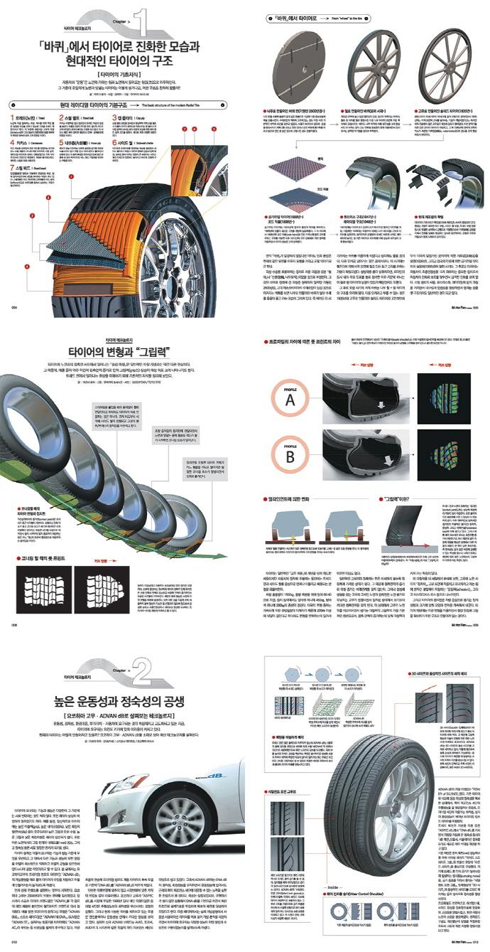 모터 팬(Motor Fan) 타이어 테크놀로지(모터팬 일러스트레이티드 13) 도서 상세이미지