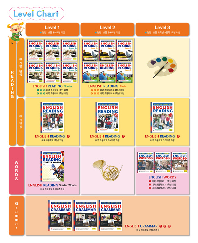 ENGLISH READING BASIC. 1(미국 초등학교 교과서에서 뽑은)(CD1장포함) 도서 상세이미지