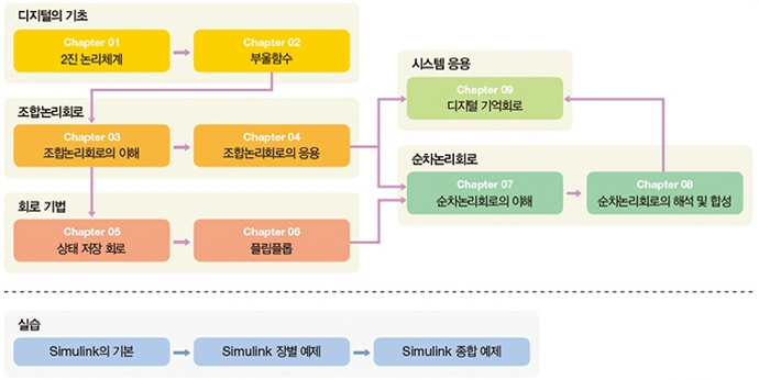 디지털 공학: 논리회로의 설계 원리(IT CookBook 341) 도서 상세이미지