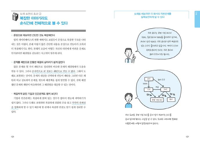 생각 정리의 기술. 1(그림으로 그리는) 도서 상세이미지