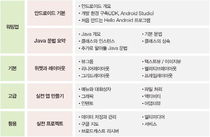 Android Studio를 활용한 안드로이드 프로그래밍(5판)(IT CookBook 276) 도서 상세이미지