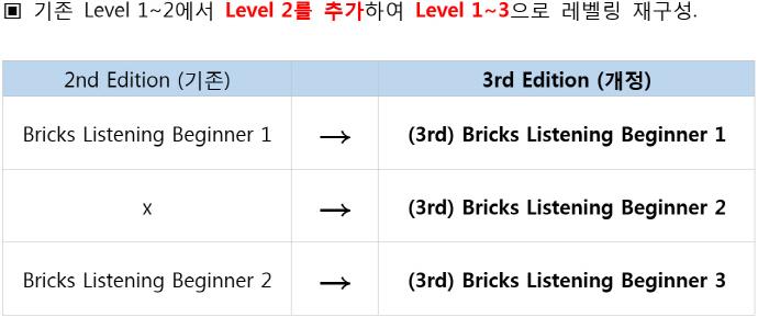 Bricks Listening Beginner. 3(3판)(CD1장포함) 도서 상세이미지