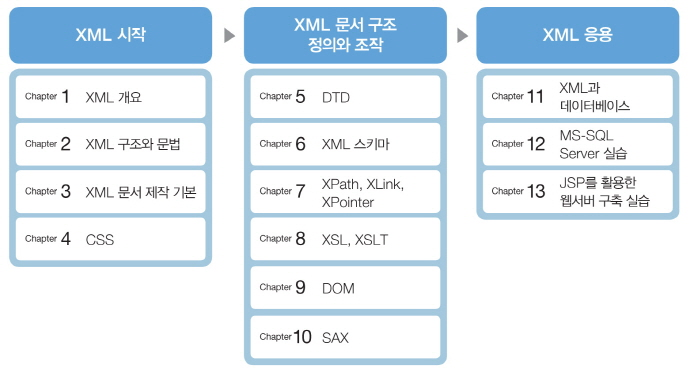 XML 프로그래밍(IT CookBook 185) 도서 상세이미지