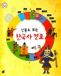 인물로 보는 한국사 연표