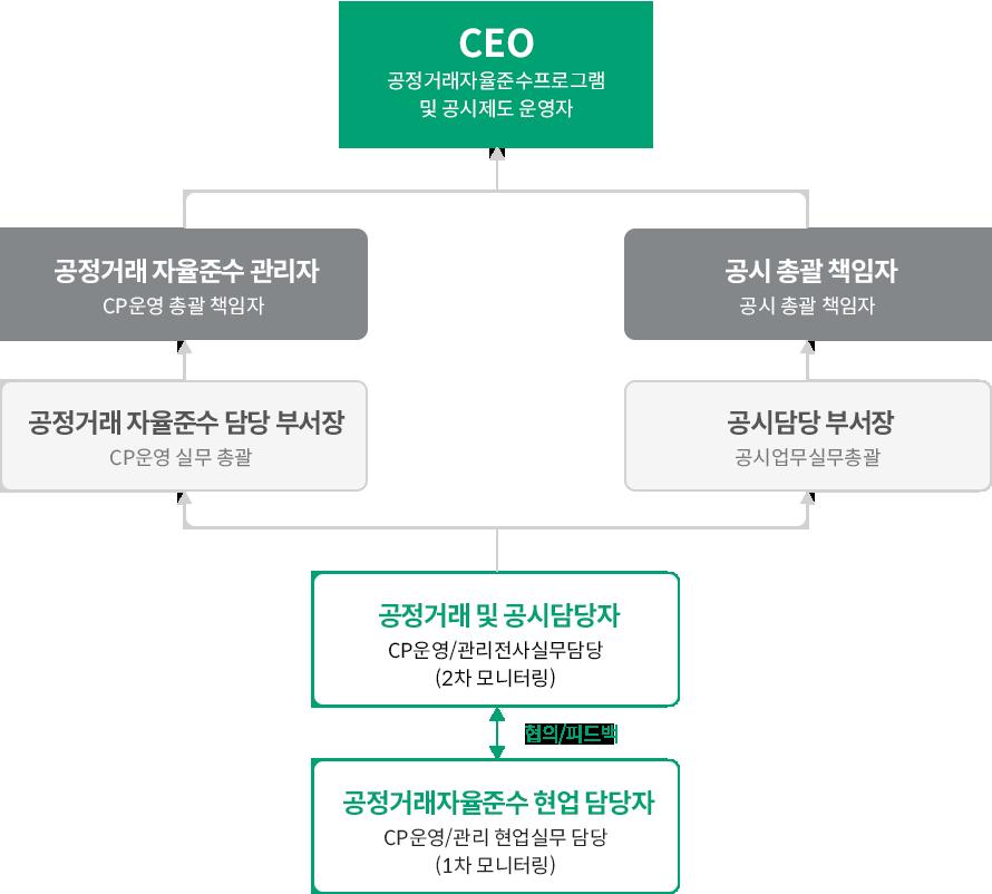 자율준수 프로그램 조직체계 (하단내용 참조)