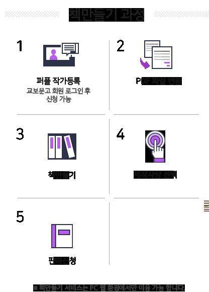 책만들기 과정 1.퍼플 작가등록(교보문고 회원 로그인 후 신청가능) 2.PDF 파일 변환 3.책만들기 4.제작사양 선택 5.판매신청