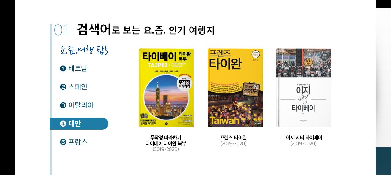 검색어 탑4 대만