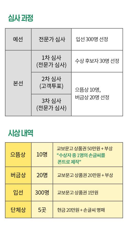 심사과정/ 시상내역