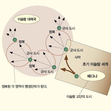 [중동과 이슬람 상식도감] 6. 사막의 교역 네트워크