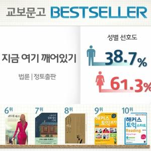 <1월 2주> 법륜스님의 깨달음, 『지금 여기 깨어있기』 종합 7위