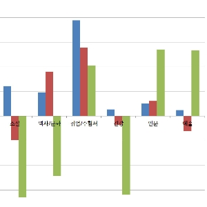 2015��, �ι��о� 13.5% ����, �Ҽ��о� 16.4% ����