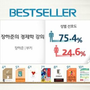 <7월 3주> 경제학 입문서『장하준의 경제학 강의』 종합 2위 진입