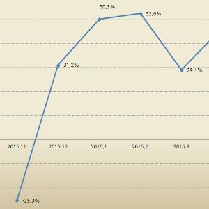 인테리어 방송 전성시대, 관련 도서 판매 급증