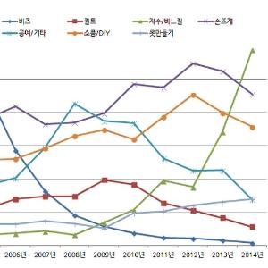 마이 핸드메이드 라이프 연대기 - DIY의 유행사